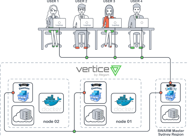 Docker architectural view